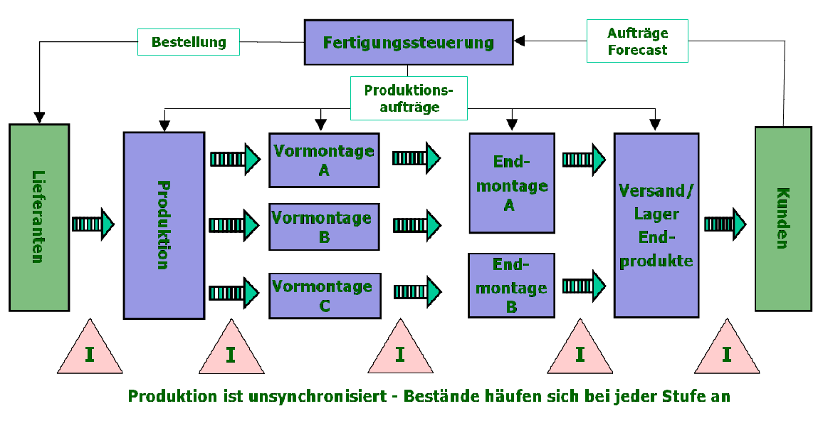 Kanban system vatozozdevelopment push vs pull system advantages disadvantages ccuart Choice Image