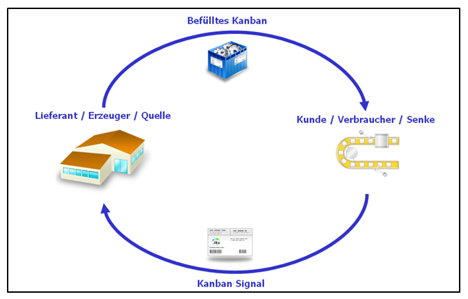 Kanban principle - Kanban definition