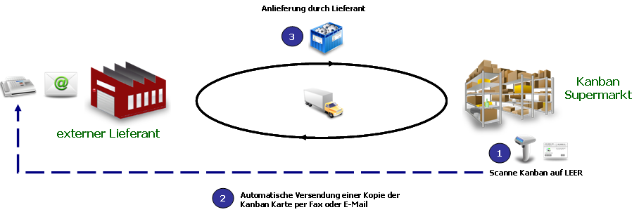 Lieferanten Kanban via Fax und E-Mail