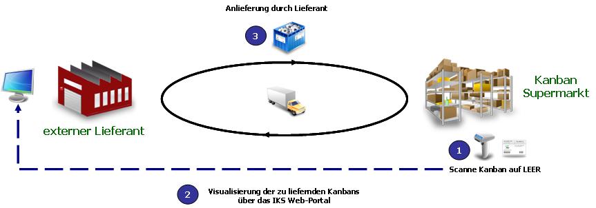 Lieferanten Kanban Ablauf