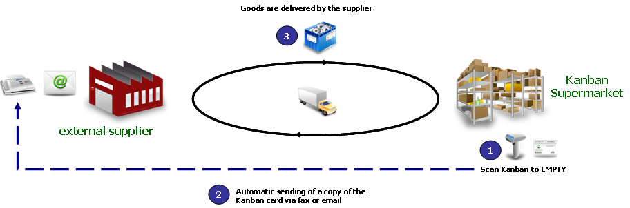 Supplier Kanban via fax and email