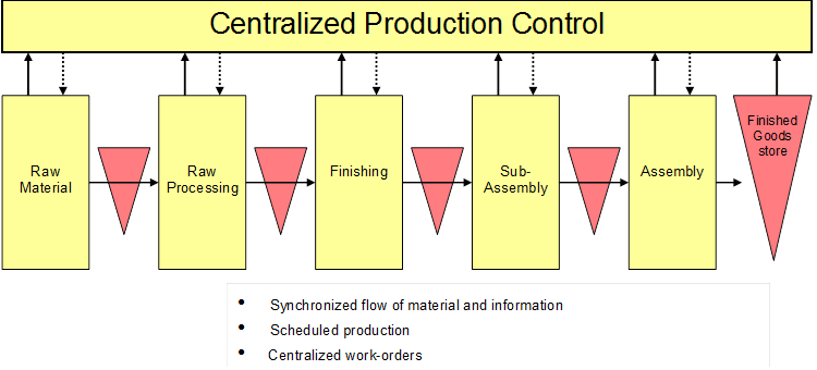 Centralized production control