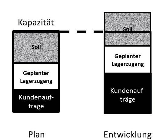 Der Produktionsplan und die Wirklichkeit