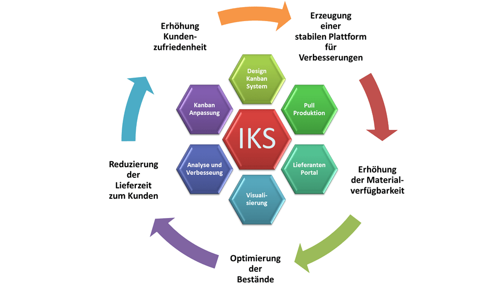 IKS Strategie