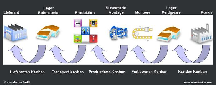 Kanban Arten