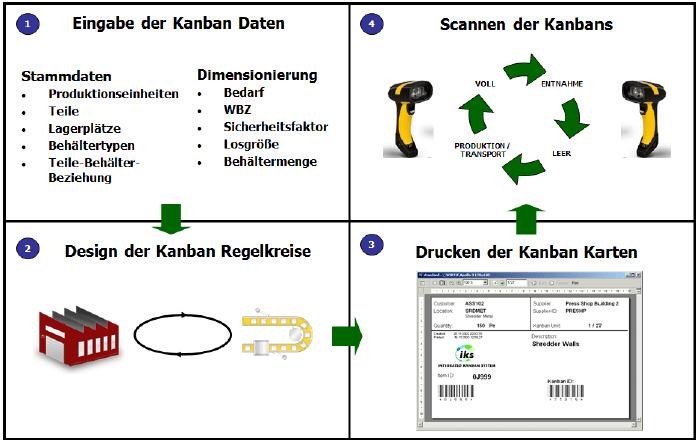 Kanban Basis Prozess