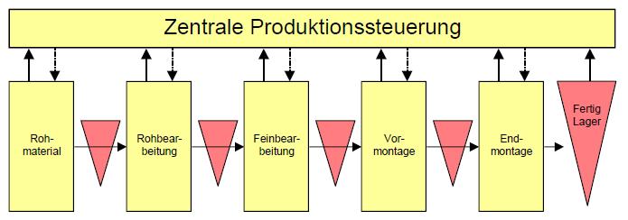 Kanban Produktionsplanung- und Steuerung