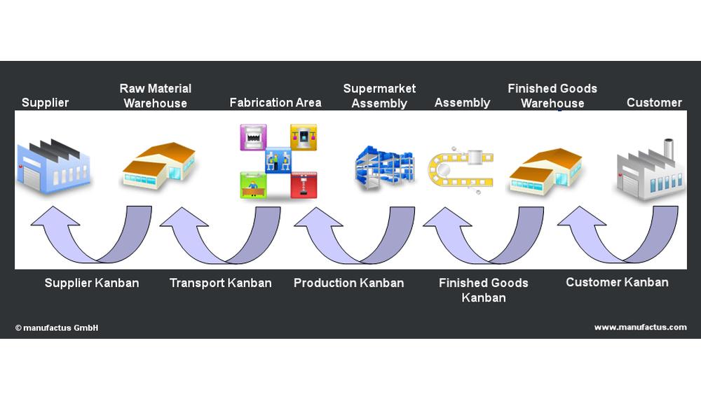 Sistema Kanban Supply Chain
