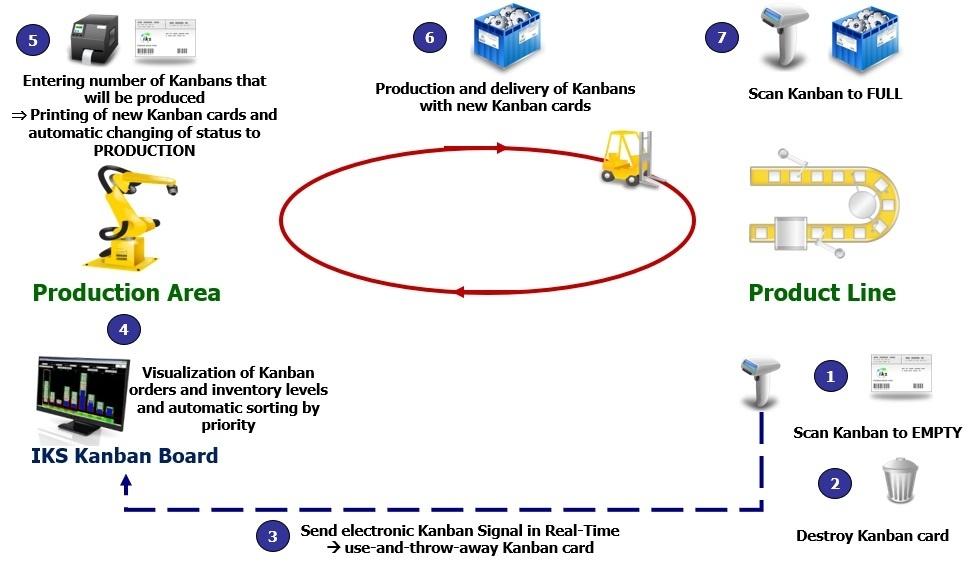 Kanban in Production with e-Kanban System IKS