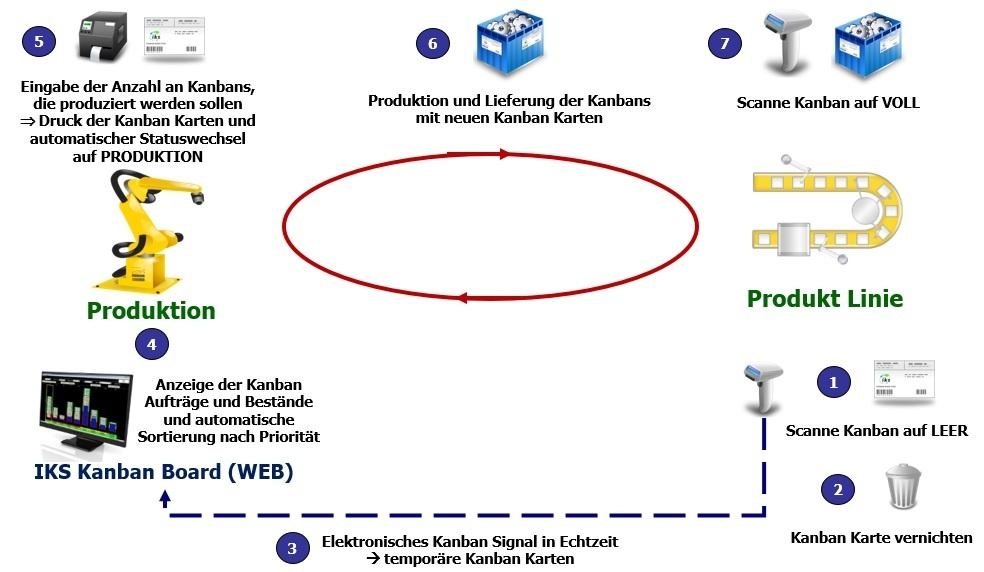 Kanban in der Produktion mit e-Kanban System IKS