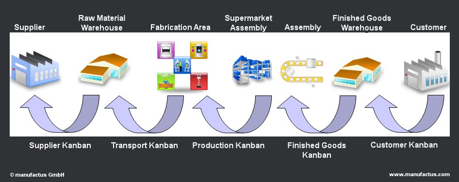 Kanban Motives And Objectives
