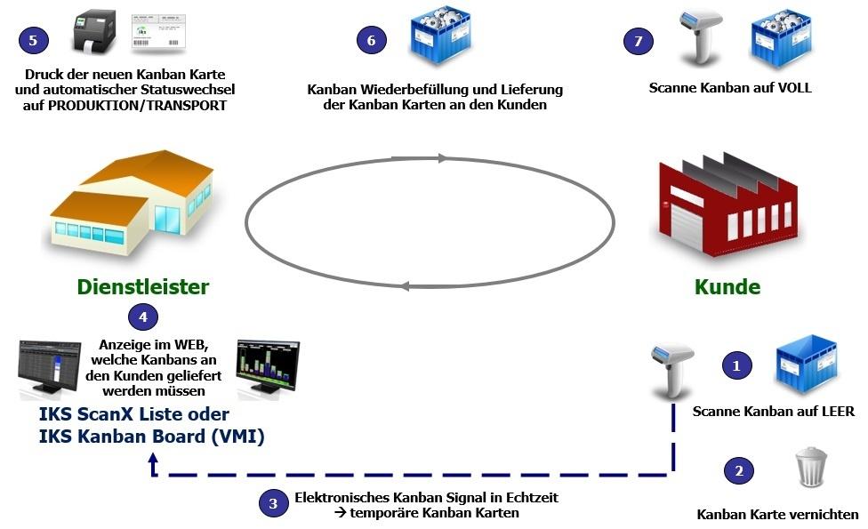 Kunden Kanban mit e-Kanban System IKS