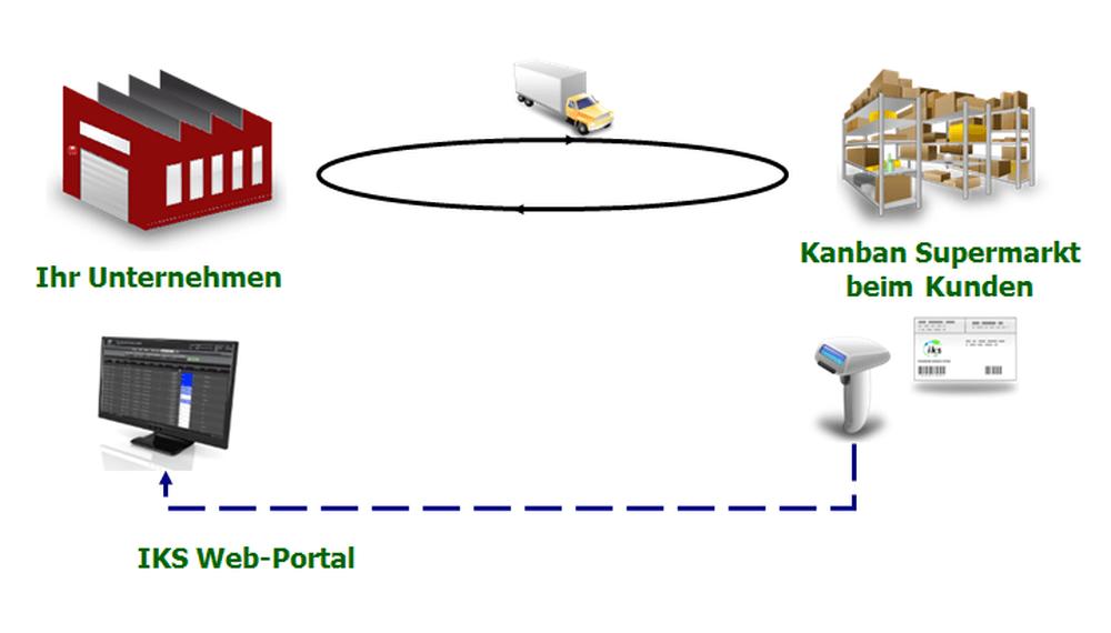 Kunden Kanban