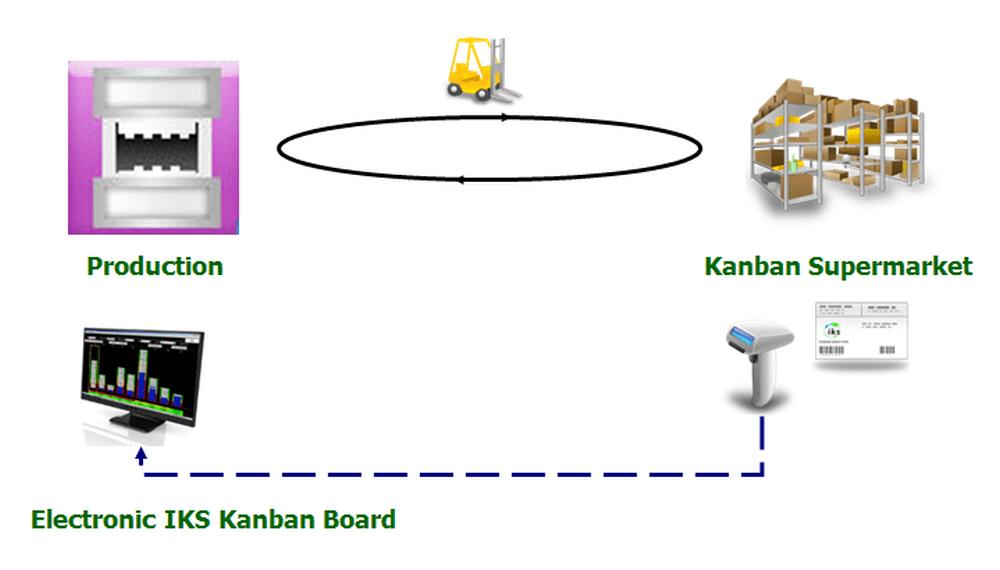 Production Kanban Process