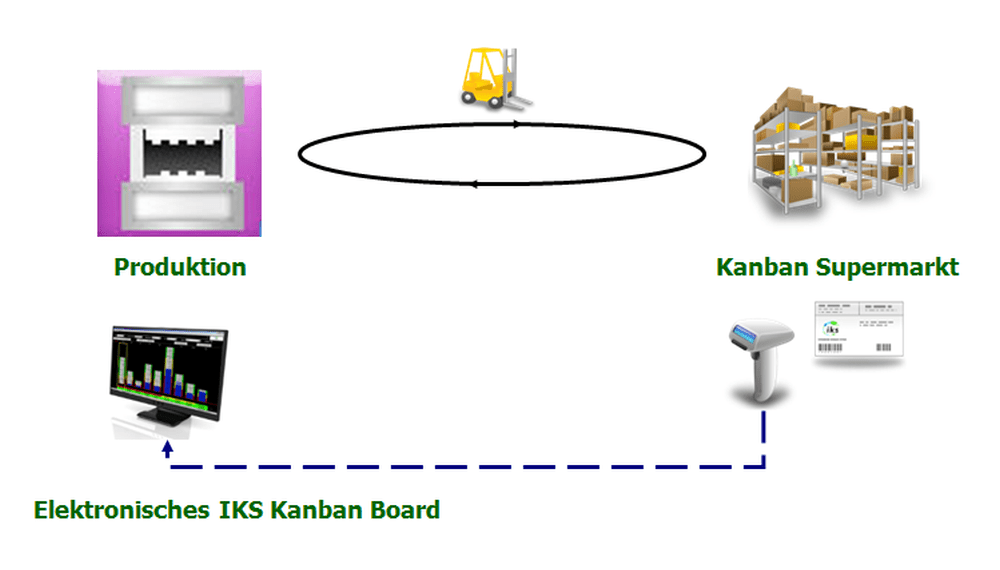 Produktions Kanban