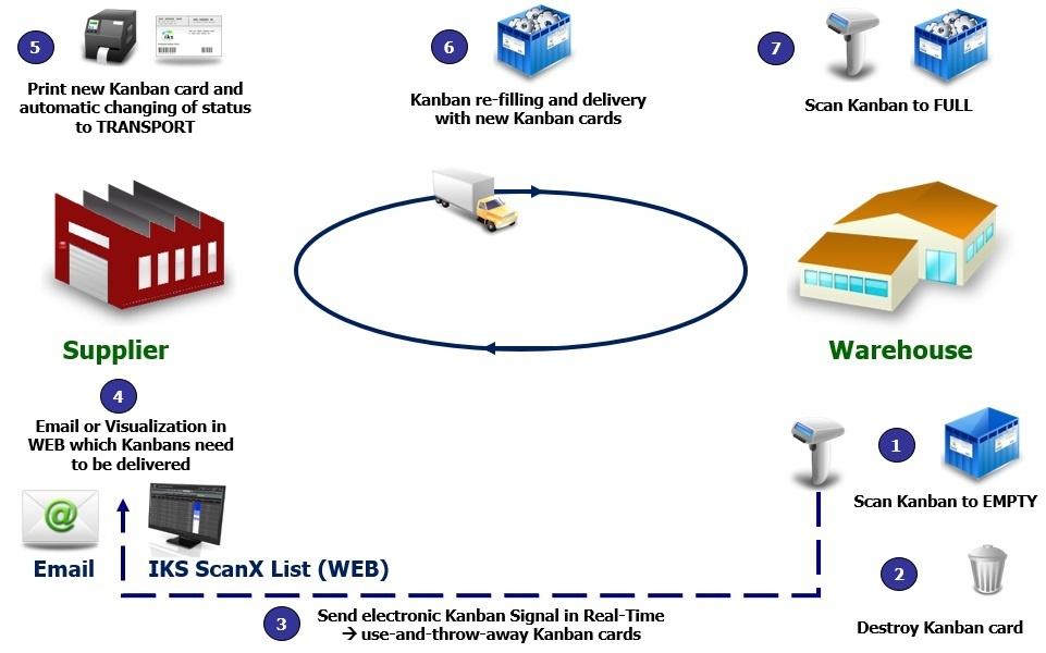 Supplier Kanban with e-Kanban System IKS