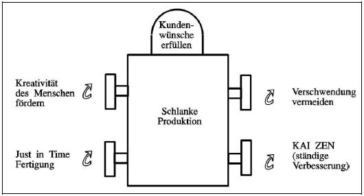 Toyota Produktionssystem Prinzip