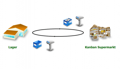 Transport Kanban