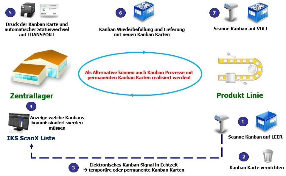 Transport Kanban mit e-Kanban System IKS