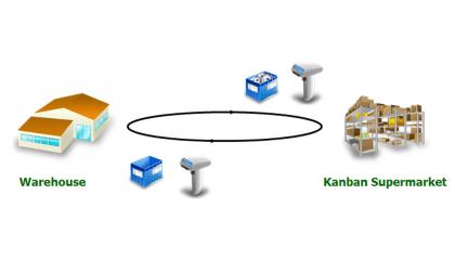 Transport Kanban_E