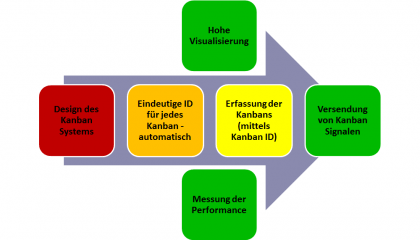 Wie funktioniert IKS