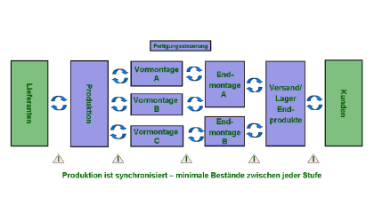 beispiel-pull-system