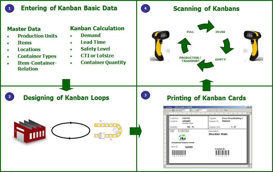 e-Kanban Basic Process
